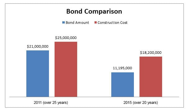 Bond-Comparison-web1